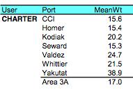 average-halibut-weight-table-sc-ak